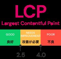 LCP(Largest Contentful Paint)