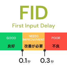 FID(First Input Delay)
