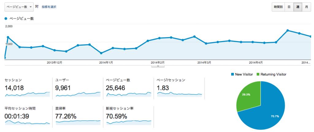 スクリーンショット 2014-05-13 11.52.04