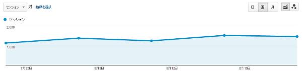 sscブログ週間アクセス解析