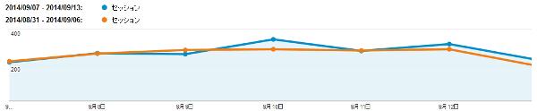 週間アクセス解析 SSCブログ