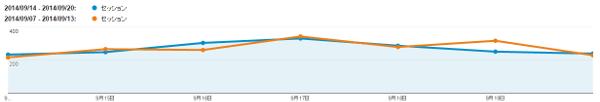 週間アクセス解析,グラフ