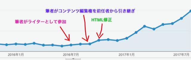 アクセスアップの推移グラフ