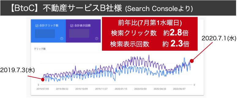 BtoC企業B社の自然検索クリック数の増加率