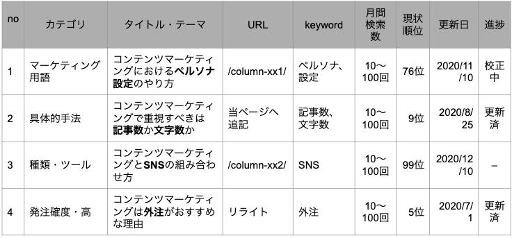 コンテンツマーケティングにおけるペルソナ設定のやり方,コンテンツマーケティングで重視すべきは記事数か文字数か,コンテンツマーケティングとSNSの組み合わせ方,コンテンツマーケティングは外注がおすすめな理由