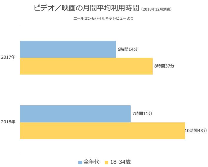 ビデオ・映画の月間平均利用時間(2018年12月ニールセン調査)