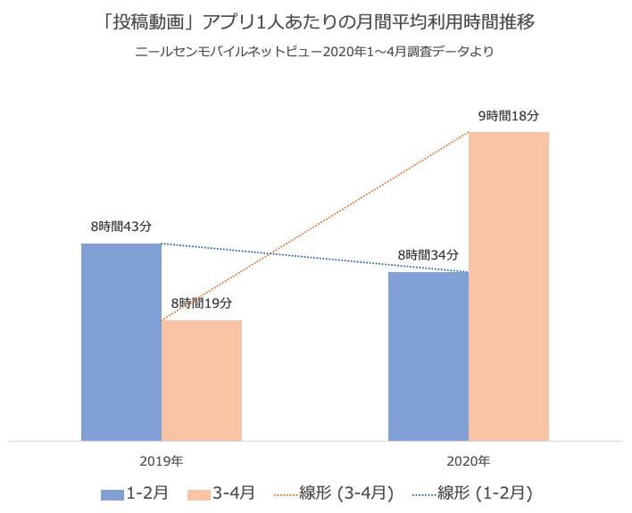 「投稿動画」アプリ1人あたりの月間平均利用時間推移 ニールセンモバイルネットビュー2020年1〜4月調査データより