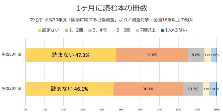 1ヶ月に読む本の冊数 文化庁 平成30年度「国語に関する世論調査」より/調査対象:全国16歳以上の男女