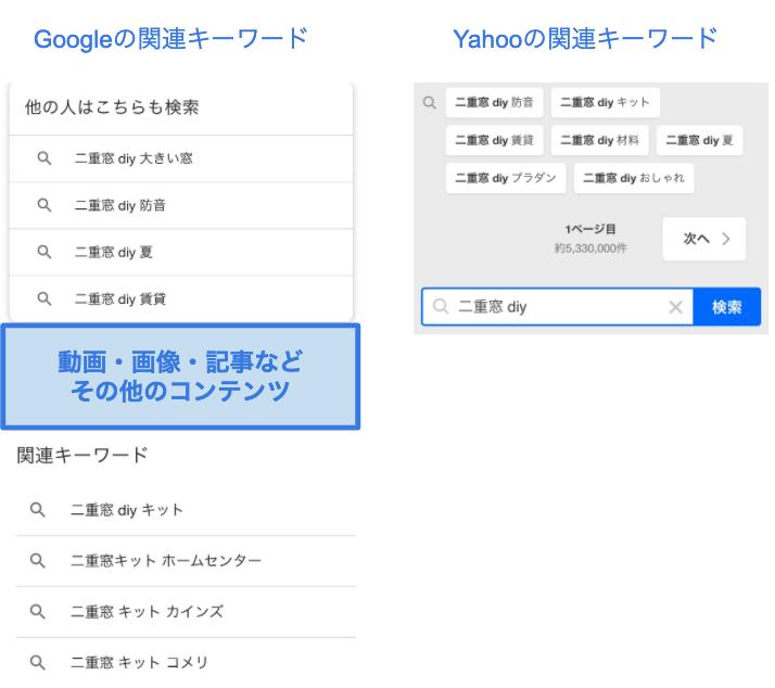 GoogleとYahooで表示する関連キーワードは微妙に違う