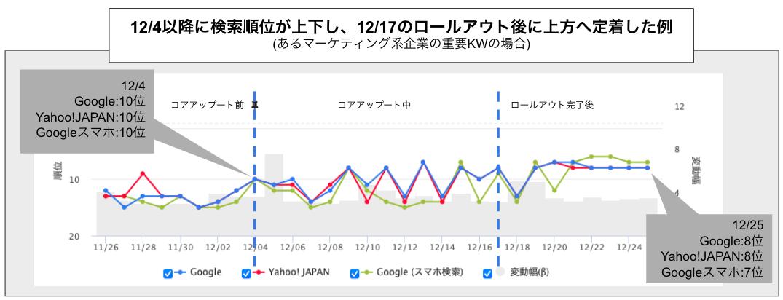 コアアップデートで検索順位が日毎に上下し、ロールアウト完了後に上方へ定着した検索順位推移グラフ(BtoBマーケティング企業KWデータより)