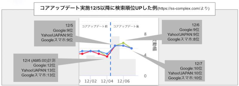 コアアップデート後12/5以降に検索順位が12位前後から9位前後に上がった検索順位推移グラフ(当社サイトより)