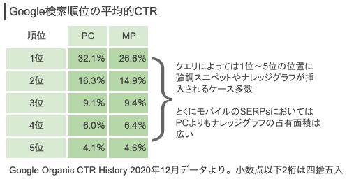 Google検索順位の平均的CTR