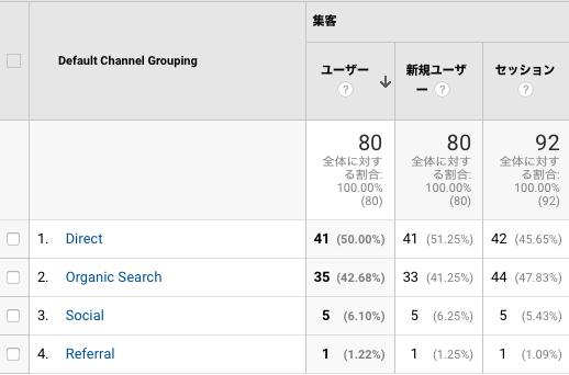 Google Analyticsの集客チャネル画面。ダイレクト流入がほとんど