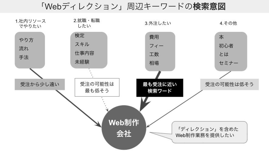 「Webディレクション」周辺キーワードの検索意図(インテント)