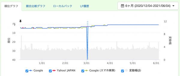 ジャイロンSEOにて計測。普段からほとんど変動がないサイトではアップデートの影響も少ない